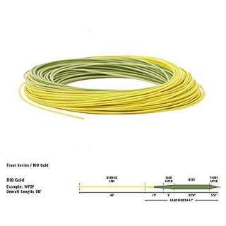 RIO-SLICKCAST-GOLD-PREMIER-FLY-LINE-Coil.jpg