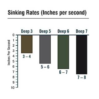 rio-sinking-lines-chart.jpg